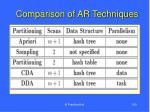 comparison of ar techniques