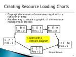 creating resource loading charts