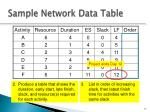 sample network data table