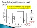 sample project resource load chart