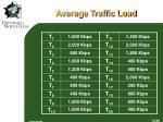 average traffic load