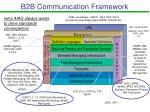 b2b communication framework