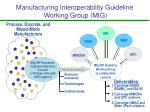 manufacturing interoperability guideline working group mig