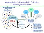 manufacturing interoperability guideline working group mig23