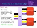 hardware load balanced edge