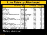 loss rates by attachment