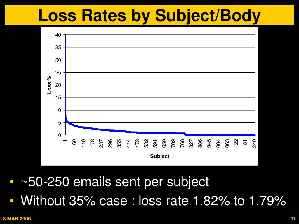 Loss Rates by Subject/Body