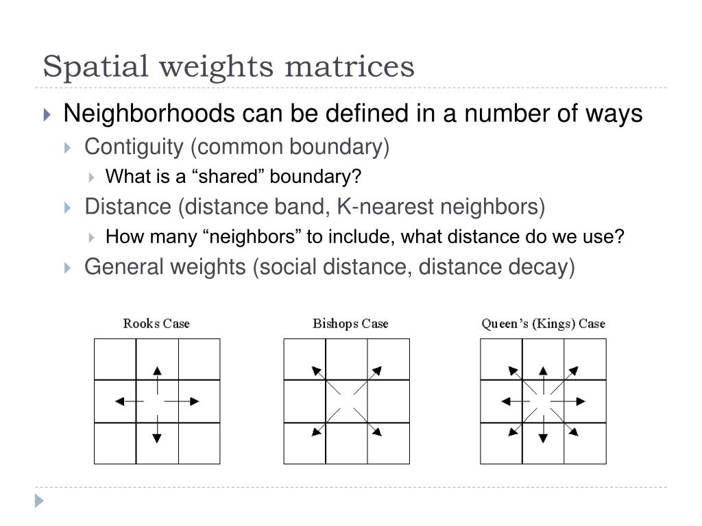 Spatial weights matrices