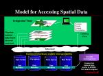 model for accessing spatial data