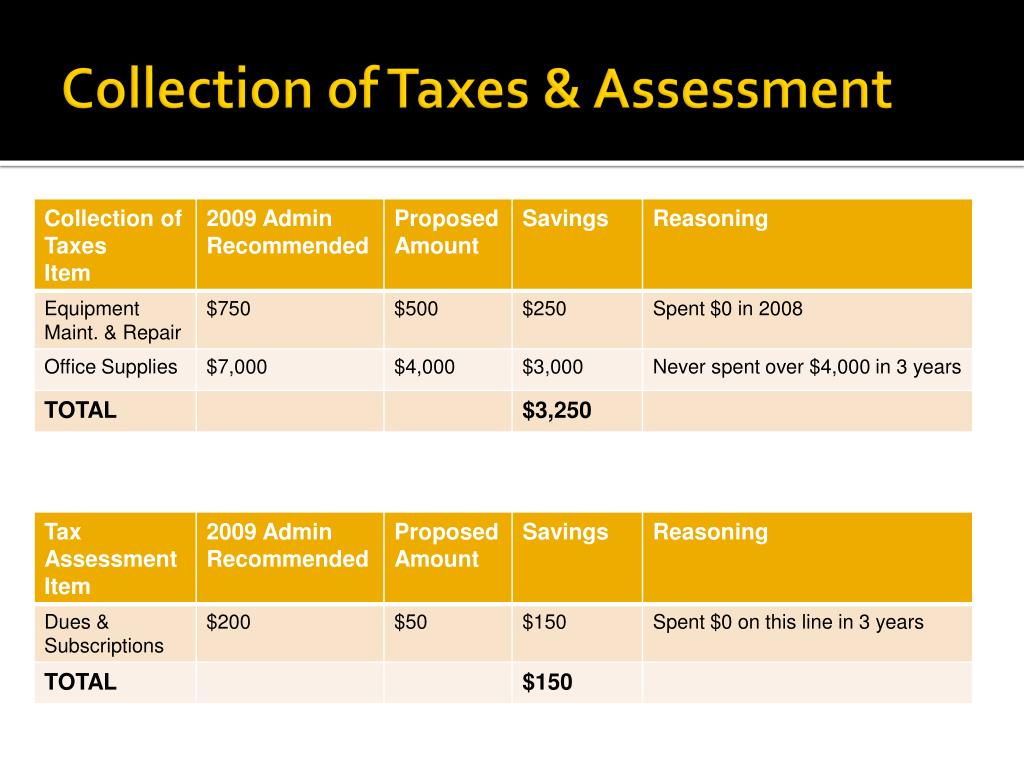 Collection of Taxes & Assessment