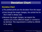 deviation chart