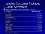 leading consumer packaged goods advertisers