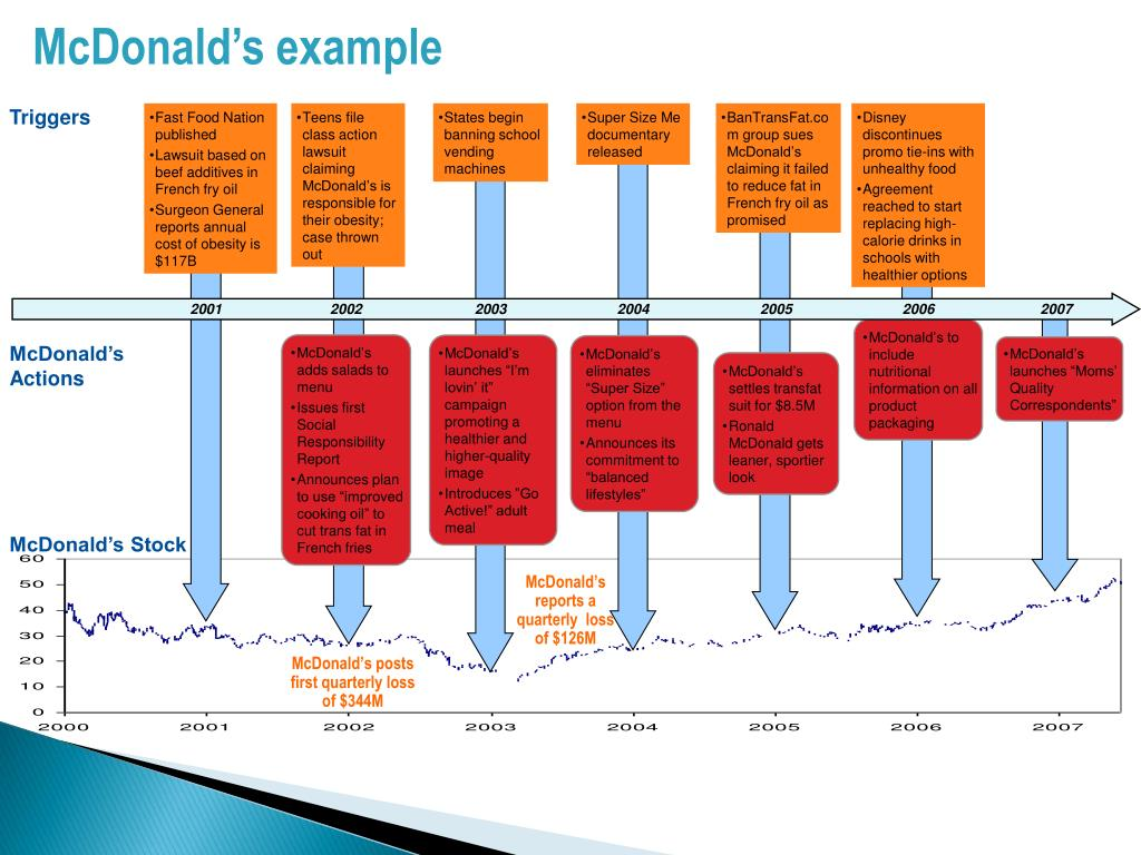 McDonald's example