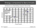 energy compared to benchmarks