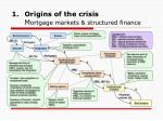 origins of the crisis m ortgage markets structured finance