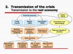 transmission of the crisis transmission to the real economy