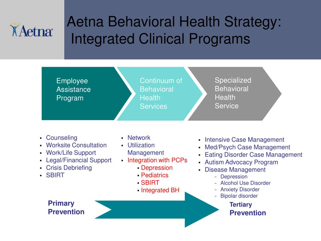 Ppt Challenges In Integrating Specialty Behavioral Health In Primary Care Hyong Un M D