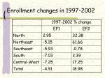 enrollment changes in 1997 2002