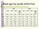 mean age by grade distortion