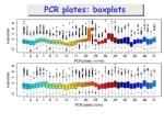 pcr plates boxplots