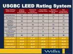 usgbc leed rating system