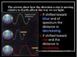 the arrows show how the direction a star is moving relative to earth affects the way we see light