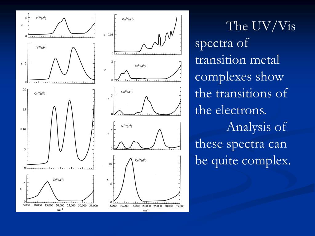 The UV/Vis spectra of transition metal complexes show the transitions of the electrons.  Analysis of these spectra can be quite complex.