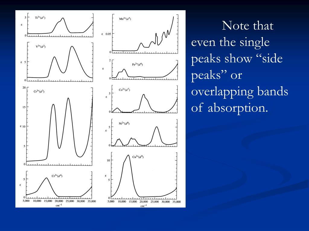 """Note that even the single peaks show """"side peaks"""" or overlapping bands of absorption."""