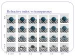 refractive index vs transparency