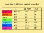 les angles de d flection spectre 1 re ordre