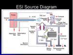 esi source diagram