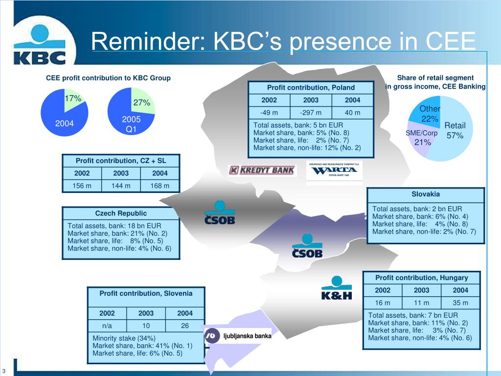 Reminder: KBC's presence in CEE