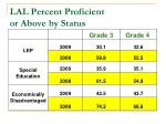 lal percent proficient or above by status