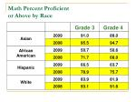 math percent proficient or above by race