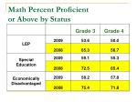 math percent proficient or above by status