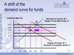 a shift of the demand curve for funds