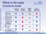 effects on the supply of funds for bonds