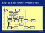back to back order process flow