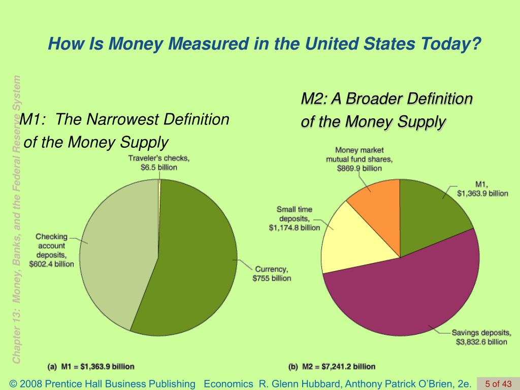 How Is Money Measured in the United States Today?