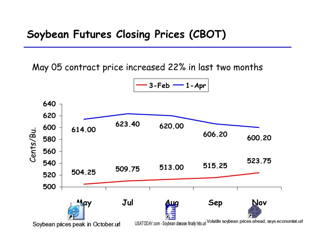 soybean futures closing prices cbot l.