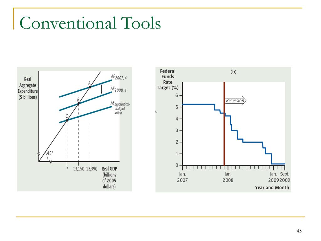 Conventional Tools