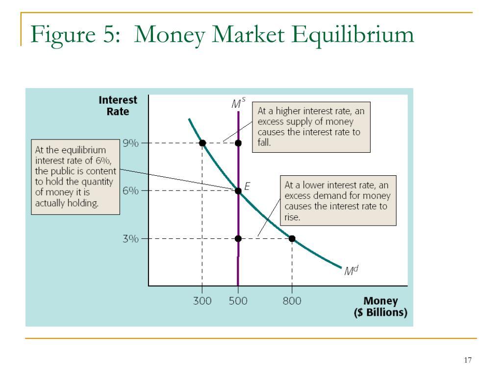 Figure 5:  Money Market Equilibrium