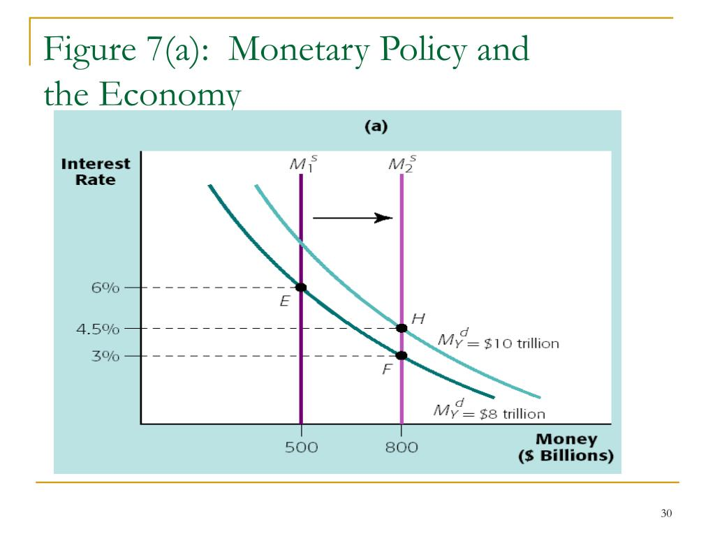 Figure 7(a):  Monetary Policy and