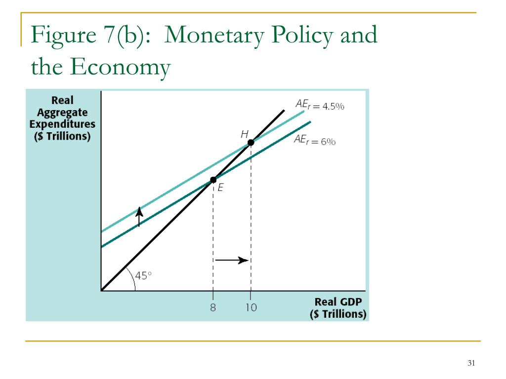 Figure 7(b):  Monetary Policy and
