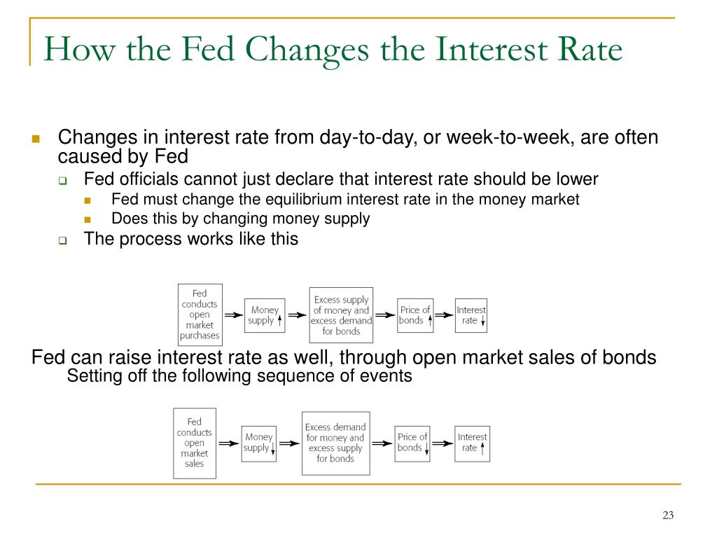 How the Fed Changes the Interest Rate