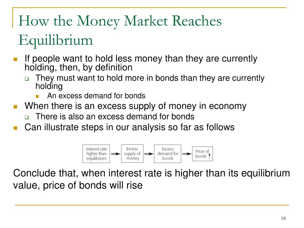 How the Money Market Reaches Equilibrium