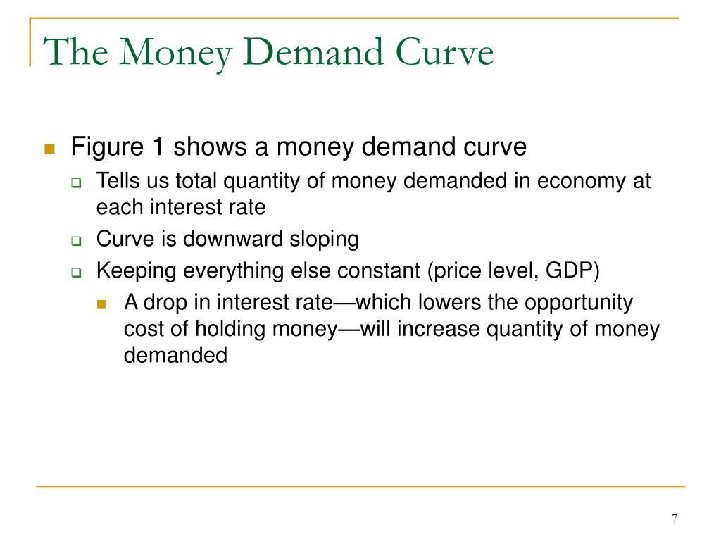 The Money Demand Curve