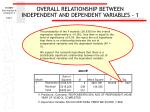 overall relationship between independent and dependent variables 1
