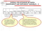 overall relationship between independent and dependent variables 232