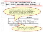 overall relationship between independent and dependent variables 260